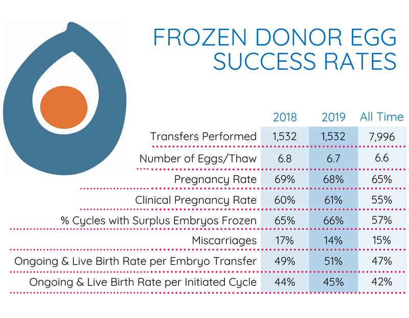 Frozen Donor Egg Success Rates_2018_2019_All Time_MARCH2020.png